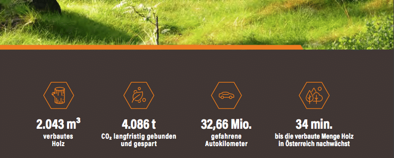 Projekt Novus Via Villach Auflistung Details zum Thema Nachhaltigkeit