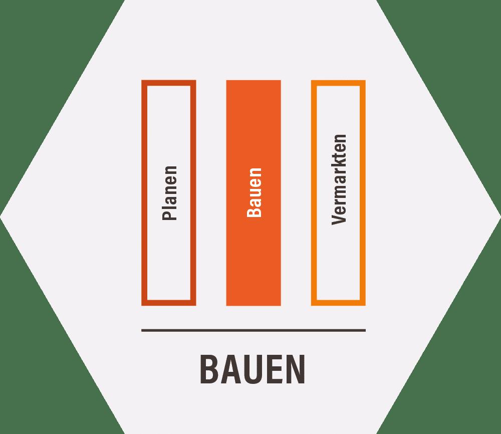 Grafik Bauen mit Schrift Planen Bauen Vermarkten als Inhalte von Projektentwicklung